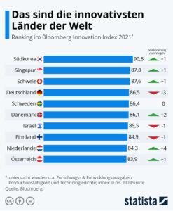Die innovativsten Länder der Welt